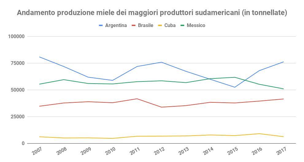 andamento produzione miele sudamerica prezzo del miele