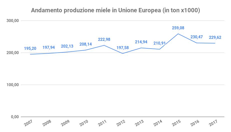 andamento produzione miele unione europea prezzo del miele